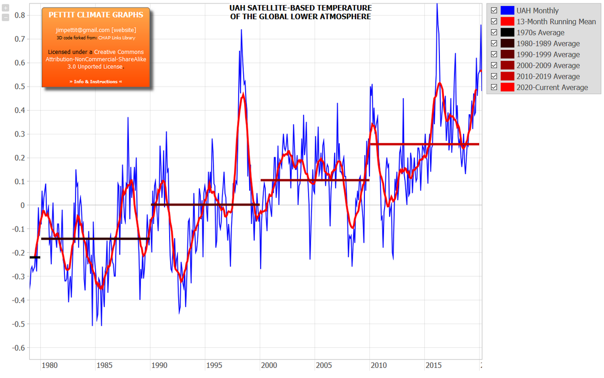 https://sites.google.com/site/pettitclimategraphs/global-temperatures#clluah
