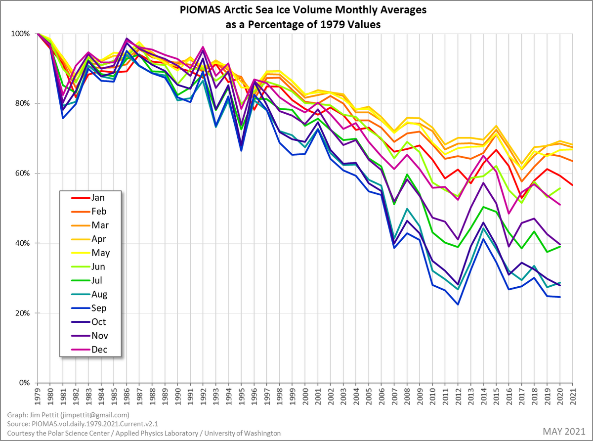 PIOMAS Arctic Sea Ice Volume Monthly Averages as a Percentage of 1979 Values